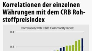 Gemessen an der Kaufkraft sind Rohstoffwährungen überbewertet