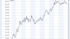 Currency Valuation ETF glänzt mit Hilfe der Kaufkraftparitätentheorie