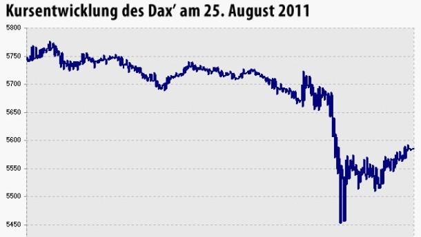 Dax-Absturz offenbart Mängel der europäischen Regulierung