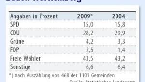 Trotz Verlusten: CDU behauptet sich in mehreren Bundesländern