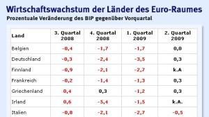 Rezession im Euro-Raum vor dem Ende