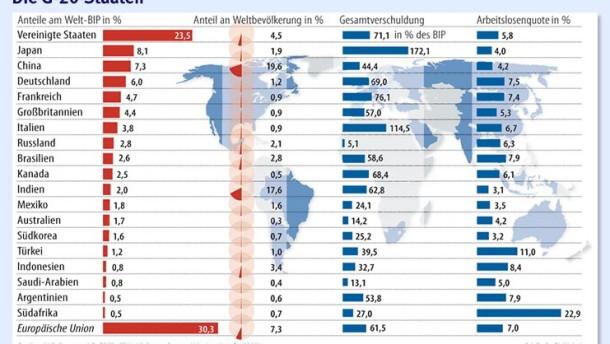 Infografik / Vergleich / Die G-20-Staaten