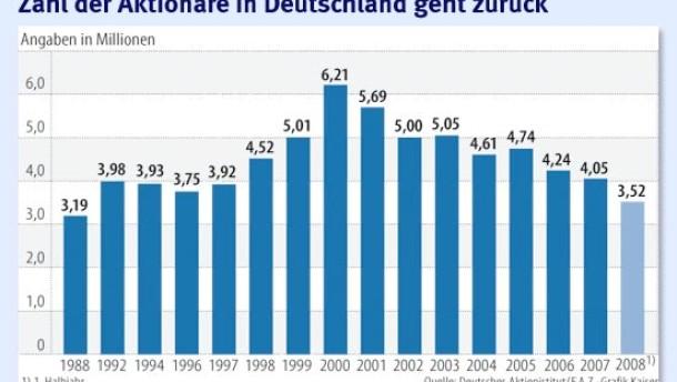 Deutsche meiden Aktien