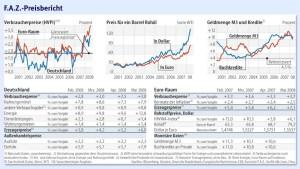 Eine Welt mit höherer Inflation