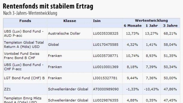 Wechselkurse bringen Fonds-Rangliste durcheinander