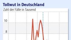 Deutschland ist tollwutfrei