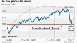 Trotz Kurserholung sind Anleger skeptisch