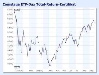 Indexanlagen Dax Indexzertifikate Sind Wieder In Mode Fonds