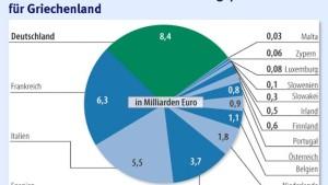 Hilfe kostet Deutschland 8 Milliarden Euro
