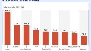 Hohe Staatsschulden belasten das Wirtschaftswachstum