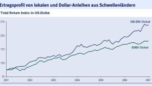 Anleihen könnten weiter gut laufen