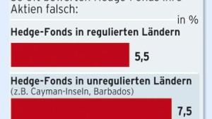 Hedge-Fonds manipulieren ihre Renditen