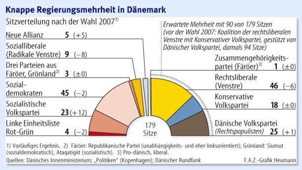 Rasmussen vor weiterer Amtszeit