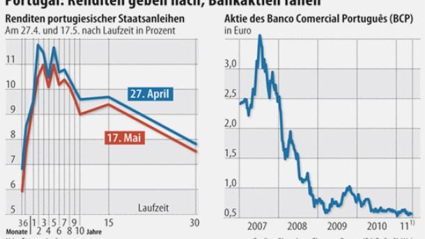 Leichte Entspannung in der Euro-Peripherie