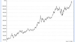 Saxo Bank sieht Goldpreis 2010 fallen und Chinas Währung abwerten