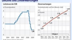 EZB sucht Ausstieg aus ihrer expansiven Geldpolitik