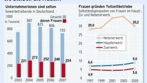 Infografik / Wo bleiben die Frauen?
