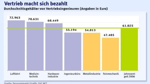 Brief Und Verbundzusteller Gehalt : Vergütung vertrieb lohnt sich für ingenieure recht und