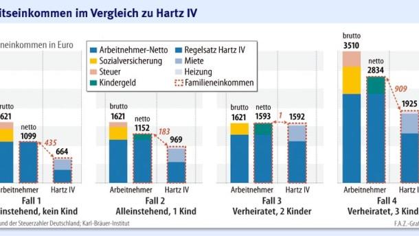 Infografik / Arbeitseinkommen im Vergleich zu Hartz IV