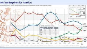 Schwächelnde SPD will Energiefrage deutlicher stellen