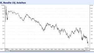 Die Anleiherenditen purzeln immer tiefer