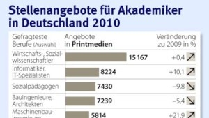 In Deutschland sind Akademiker vollbeschäftigt
