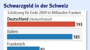 Schweiz lehnt hohe Steuer auf Schwarzgeld ab