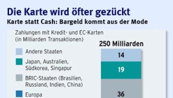 Infografik / Teil 1 Karten statt Cash / Die Karte wird öfter gezückt