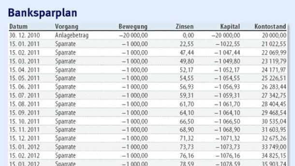 Wahre Rentabilität von Sparplänen gibt der interne Zinsfuß an