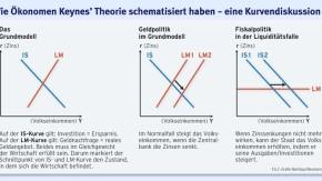 Infografik / Keynes / Wie Ökonomen Keynes Theorie schematisiert haben - eine Kurvendiskussion