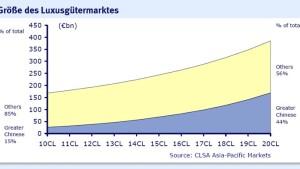 Asiatische Luxusgüteraktien locken mit hohen Wachstumsraten