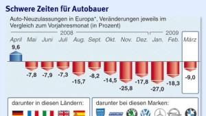 Autoabsatz in Europa stabilisiert sich