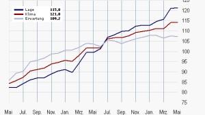 Ifo-Index bleibt überraschend freundlich