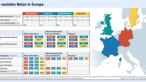 Infografik / Die sozialen Netze in Europa