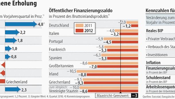 Haushaltsdefizite in EU-Staaten sinken