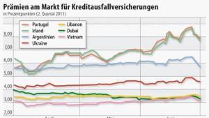 Anleihen der Euro-Peripherieländer unter Druck