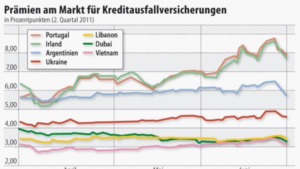 Infografik / Prämien am Markt für Kreditausfallversicherungen