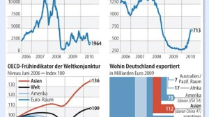 Welthandel hilft Deutschland mehr als Amerika