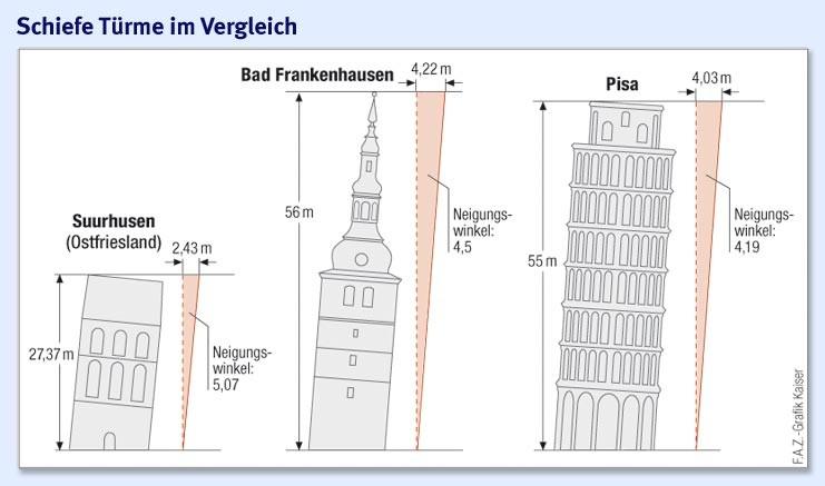 Bilderstrecke zu: Bad Frankenhausen: Der schiefe Turm