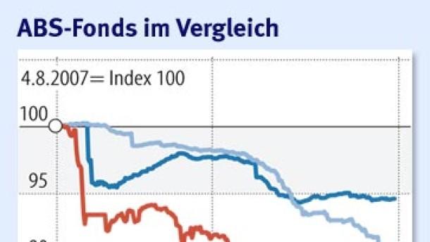 ABS-Fonds taumeln durch die Finanzkrise