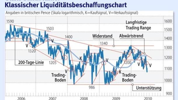Liquiditätsbeschaffung in der Kurserholung