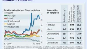 Spekulieren auf Europas Rettungsschirm