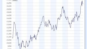 Silber profitiert vom Konjunkturaufschwung