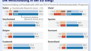 Zehn Staaten brechen 2010 die Schuldenregeln