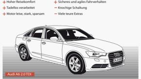 Infografik / Fahrtbericht / Audi A6