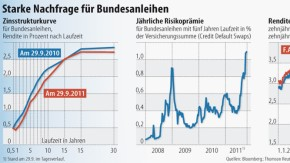Infografik 882 / Starke Nachfrage für Bundesanleihen