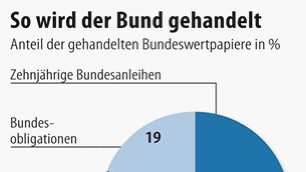 Infografik / So wird der Bund gehandelt