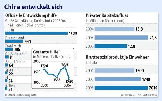 Deutschland Entwicklungshilfe China