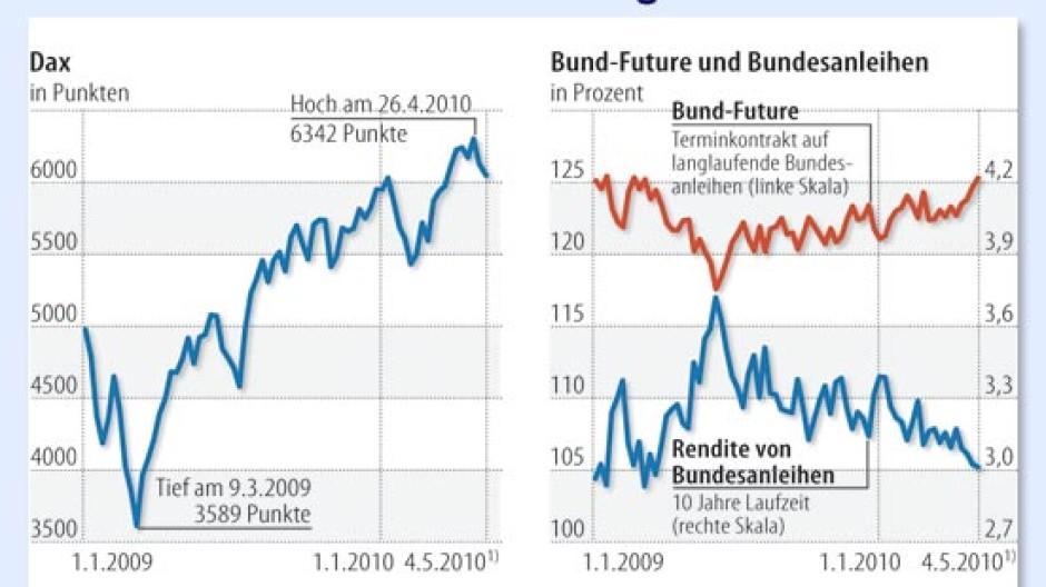 Deutscher Aktienmarkt (02/18): Was müssen Anleger wissen? MDAX, DAX & TecDAX Jetzt Wissen nutzen & Chancen auf dem Aktienmarkt erkennen Wenn Privatanleger überhaupt ein Investment am Aktienmarkt in Erwägung ziehen, konzentriert sich ihr Interesse in .