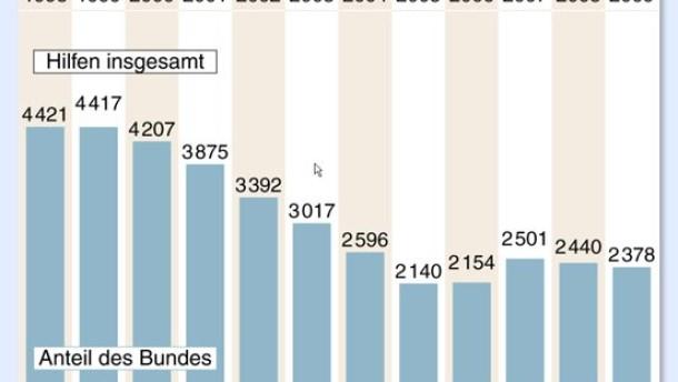 EU lässt Subventionen bis 2018 zu